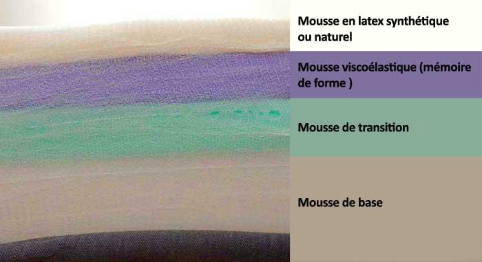 Les 4 couches de mousse du matelas casper